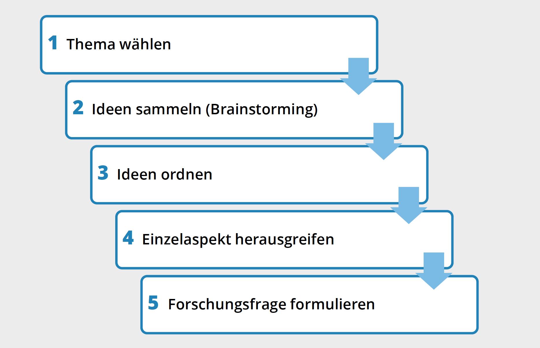 Die Themenfindung im schematischen ueberblick