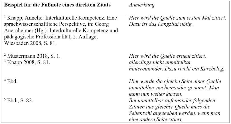dissertation zitieren fußnote