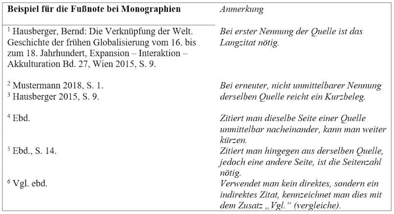 Beispiel für Fußnoten bei Zitaten aus Monographien mit Anmerkungen