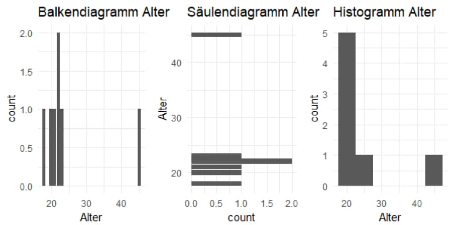 """Statistische Verfahren: Diagramme für die Variable """"Alter"""""""