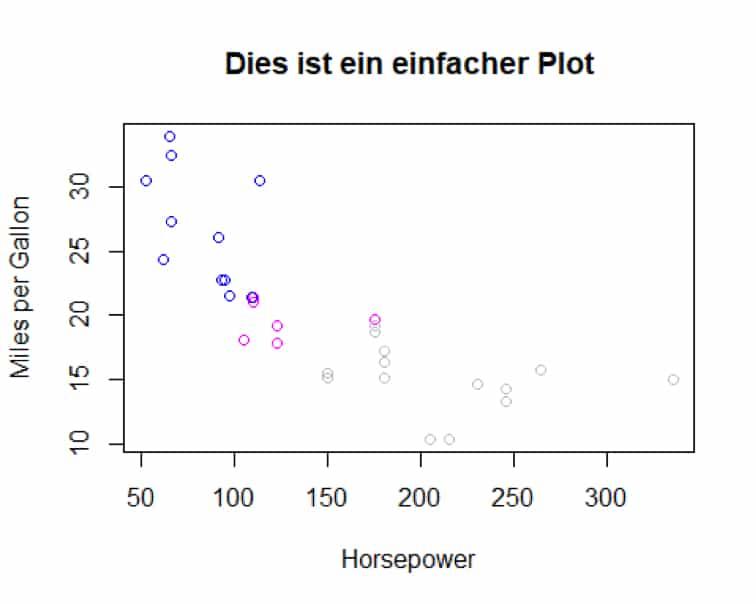 Ein Basisplot über den Zusammenhang von Horsepower und Miles per Gallon