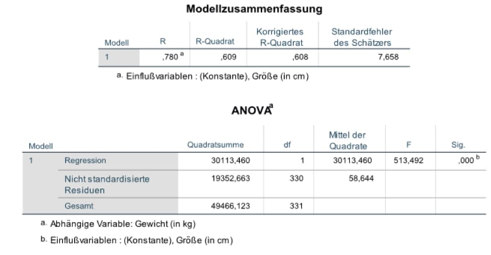 statistische regression mit spss regressionsgleichungen. Black Bedroom Furniture Sets. Home Design Ideas