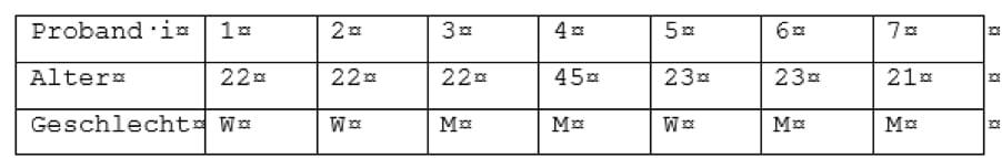 Beispiel für deskriptive Statistik - Alter und Geschlecht der Probanden
