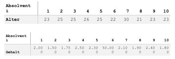 Tabellen 5 + 6