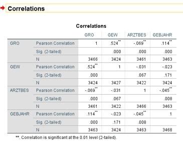 Bivariate Korrelationen
