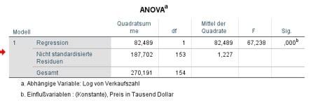 Anova Tabelle in SPSS innerhalb der linearen Regression