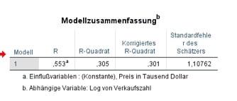 Modellzusammenfassung in SPSS