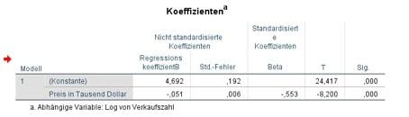Koeffizienten der Regressionsanalyse mit SPSS