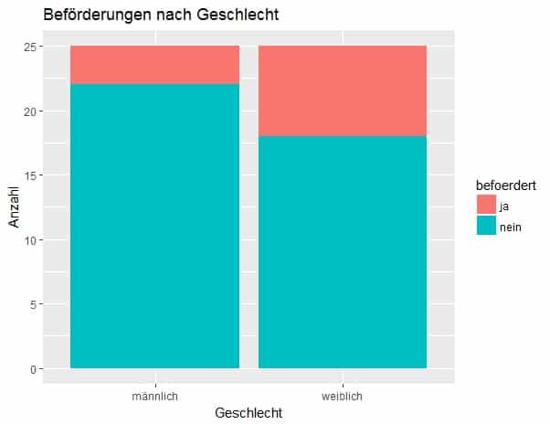 Grafik erstellt mit der Statistiksoftware R und dem Package ggplot2