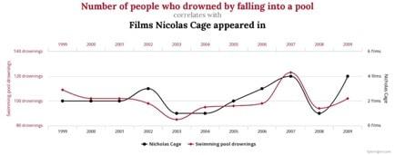 Zufällige Korrelation für eine statistische Analyse