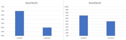 Barplot Geschlechterverhältnis für eine statistische Analyse
