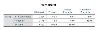 """Statistik in SPSS: Häufigkeitstabelle der nominal skalierten Variablen """"Verheiratet"""""""
