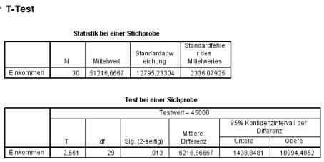 SPSS-Output für den t-Test