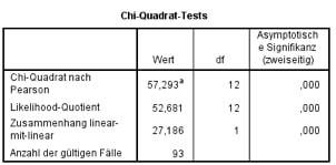 SPSS-Output des Chi-Quadrat-Tests