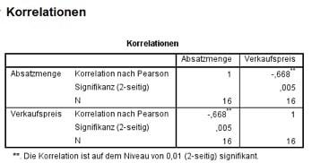 SPSS-Output zur Korrelation.