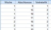 Datensatz mit der Anzahl der Vertragsabschlüsse dreier Vertreter in jeder Woche