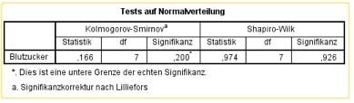 Normalverteilung in SPSS: Unterer Teil des SPSS-Outputs mit Shapiro-Wilk-Test