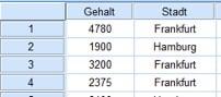 Gehälter von Hochschulabsolventen in Frankfurt und Hamburg