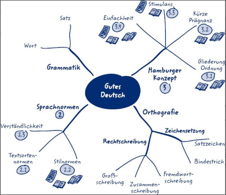 Mindmap für die Facharbeit in Deutsch