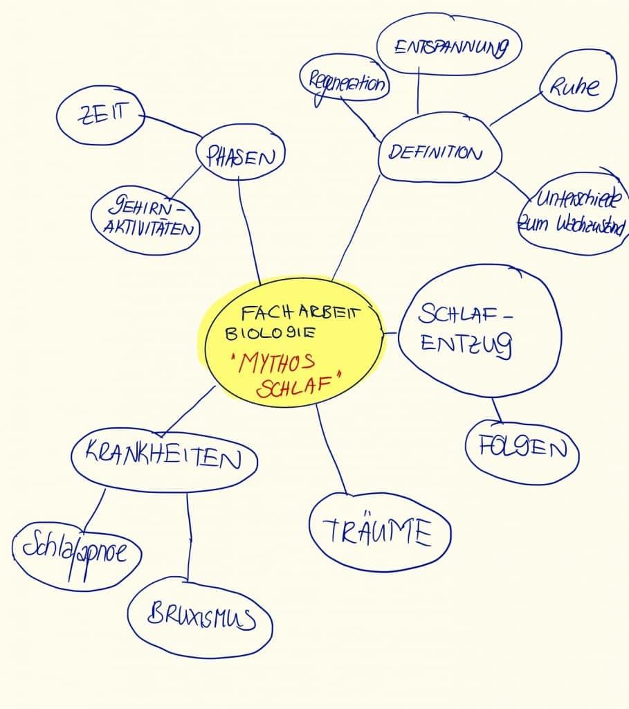Beispiel einer Mindmap zum Thema Schlaf für die Facharbeit Biologie