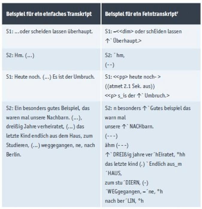Wörtliche und lautsprachliche Transkriptionsregeln im Vergleich