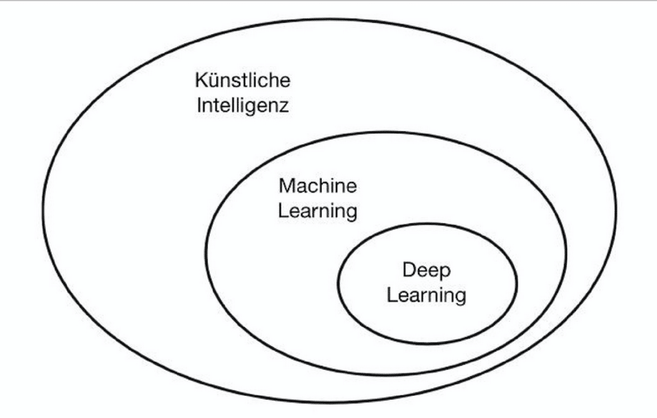 Spracherkennung: Künstliche Intelligenz, Machine Learning und Deep Learning