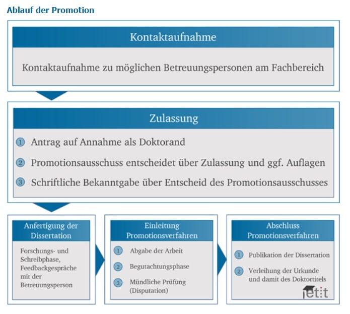 Ablauf einer Promotion – Übersicht der Technischen Universität Darmstadt
