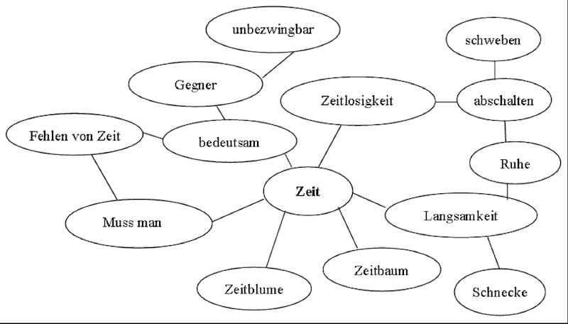 """Übung für kreatives Schreiben: Clustering zum Begriff """"Zeit"""""""