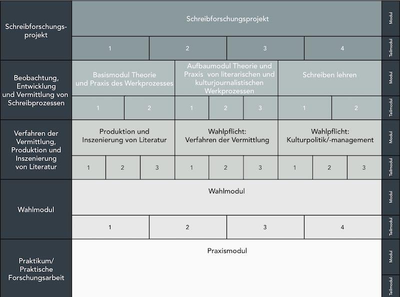 Autor werden an der Uni – Studienverlaufsplan für den MA des Literaturinstituts Hildesheim