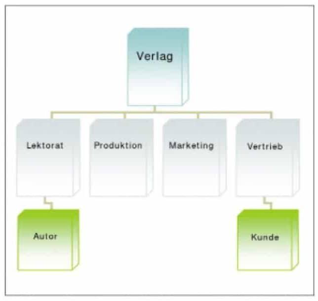 Produktionspyramide beim Buch veröffentlichen