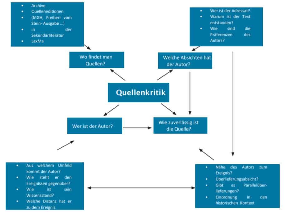 Aufbau Quellenanalyse