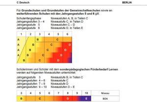 Deutsch Nachhilfe online Sprachniveaus